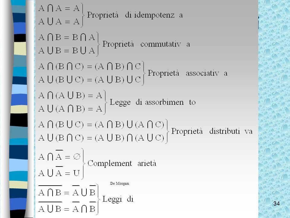 34 Proprietà delle operazioni Le operazioni di intersezione, unione e complementazione godono delle seguenti proprietà: De Morgan
