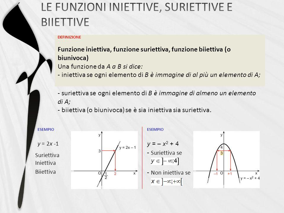 ESEMPIO y = 2x -1 DEFINIZIONE Funzione iniettiva, funzione suriettiva, funzione biiettiva (o biunivoca) Una funzione da A a B si dice: - iniettiva se