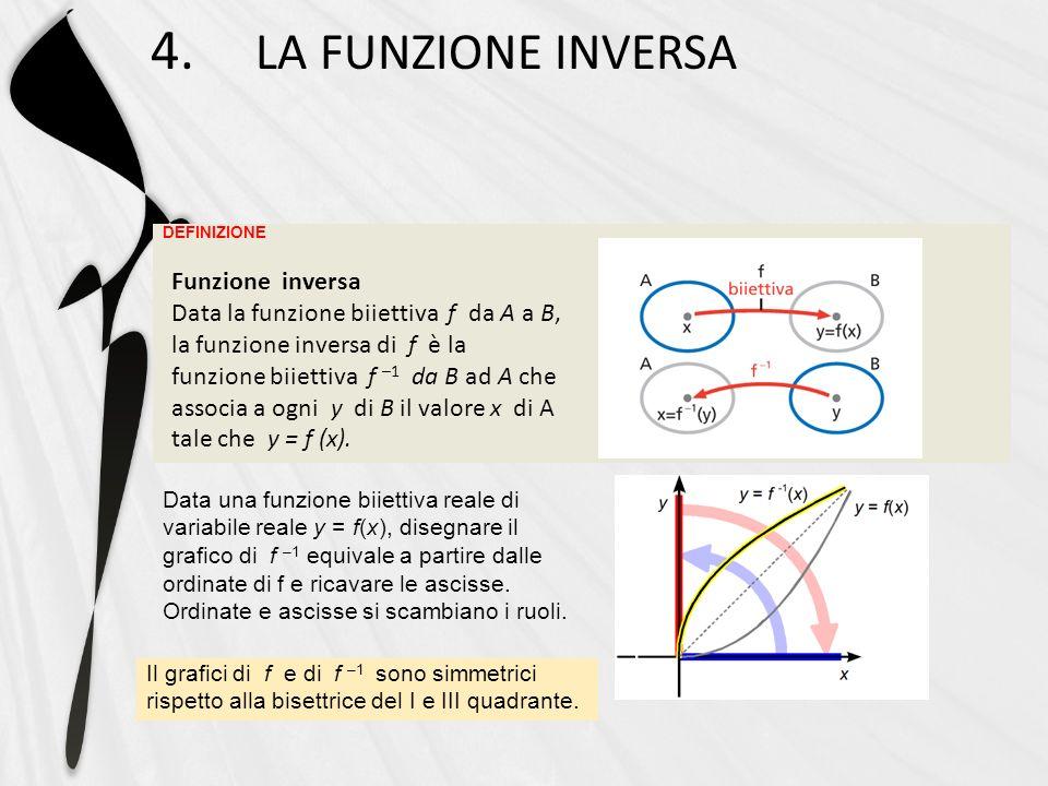 DEFINIZIONE 4. LA FUNZIONE INVERSA Data una funzione biiettiva reale di variabile reale y = f(x), disegnare il grafico di f –1 equivale a partire dall