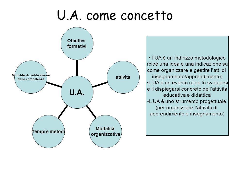 U.A. come concetto U.A. Obiettivi formativi attività Modalità organizzative Tempi e metodi Modalità di certificazione delle competenze lUA è un indiri