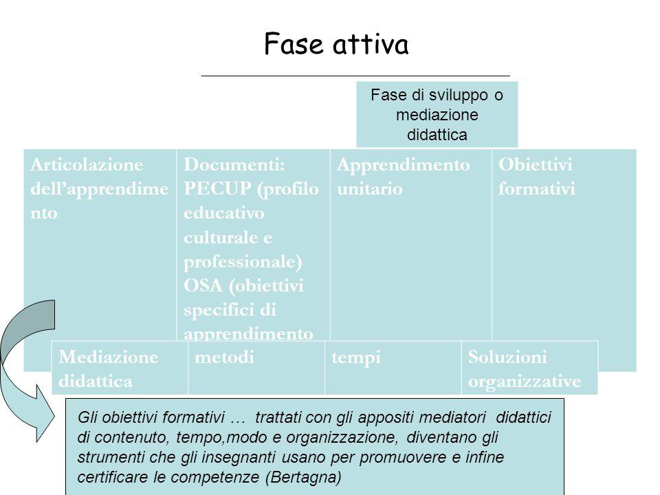 Fase attiva Articolazione dellapprendime nto Documenti: PECUP (profilo educativo culturale e professionale) OSA (obiettivi specifici di apprendimento