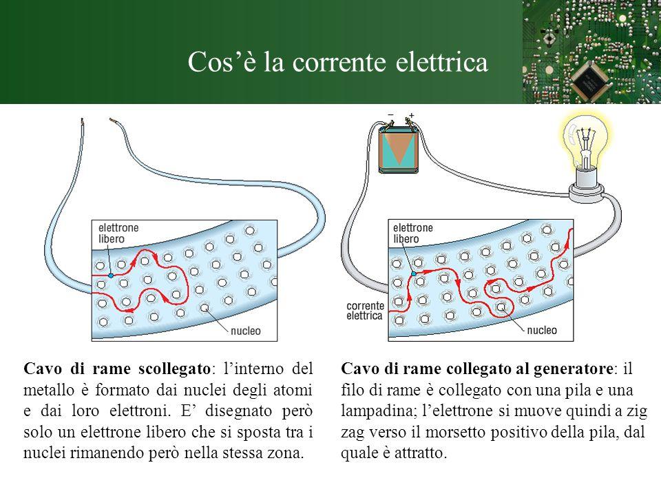 Cosè la corrente elettrica Cavo di rame scollegato: linterno del metallo è formato dai nuclei degli atomi e dai loro elettroni. E disegnato però solo