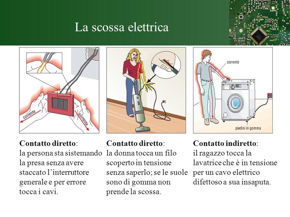 La scossa elettrica Contatto diretto: la persona sta sistemando la presa senza avere staccato linterruttore generale e per errore tocca i cavi. Contat