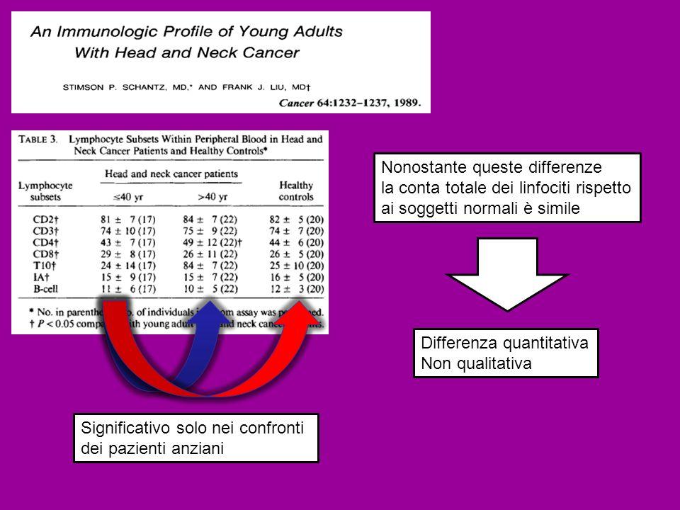 Significativo solo nei confronti dei pazienti anziani Nonostante queste differenze la conta totale dei linfociti rispetto ai soggetti normali è simile