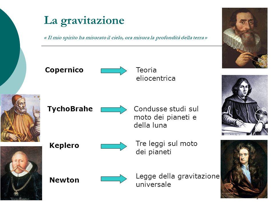 La gravitazione « Il mio spirito ha misurato il cielo, ora misura la profondità della terra » CopernicoTeoria eliocentrica TychoBraheCondusse studi su