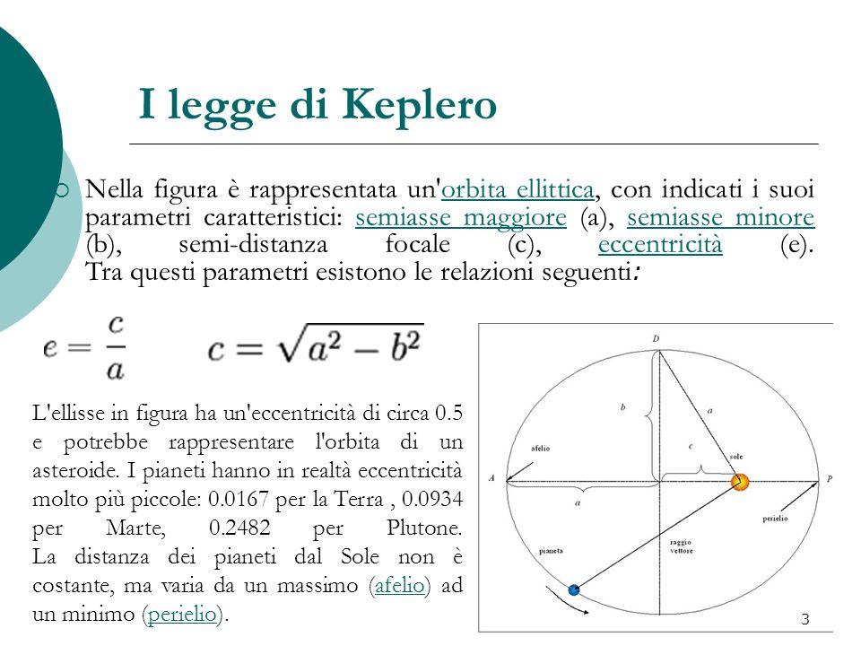 I legge di Keplero Nella figura è rappresentata un'orbita ellittica, con indicati i suoi parametri caratteristici: semiasse maggiore (a), semiasse min