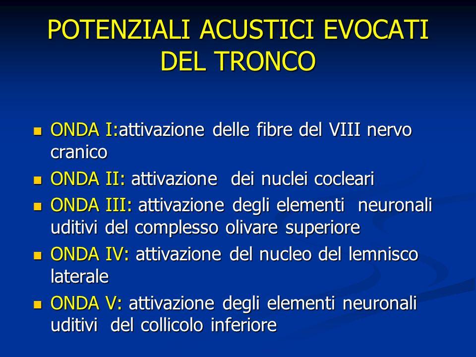 POTENZIALI ACUSTICI EVOCATI DEL TRONCO ONDA I:attivazione delle fibre del VIII nervo cranico ONDA I:attivazione delle fibre del VIII nervo cranico OND