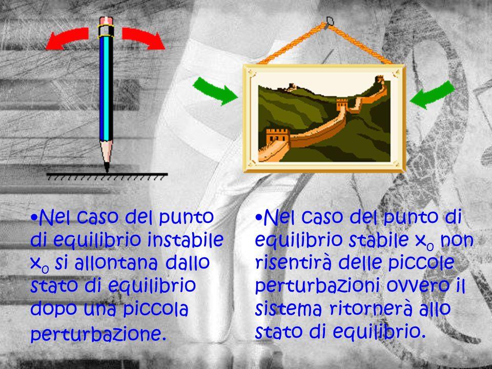 Nel caso del punto di equilibrio stabile x 0 non risentirà delle piccole perturbazioni ovvero il sistema ritornerà allo stato di equilibrio.
