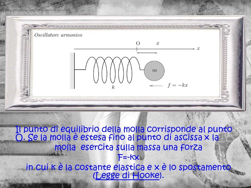 Il punto di equilibrio della molla corrisponde al punto O.