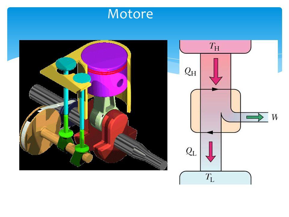 Una macchina termica opera tra due temperature diverse e trasforma parte del calore in lavoro. Il fluido interno compie un ciclo Macchine Termiche Ser