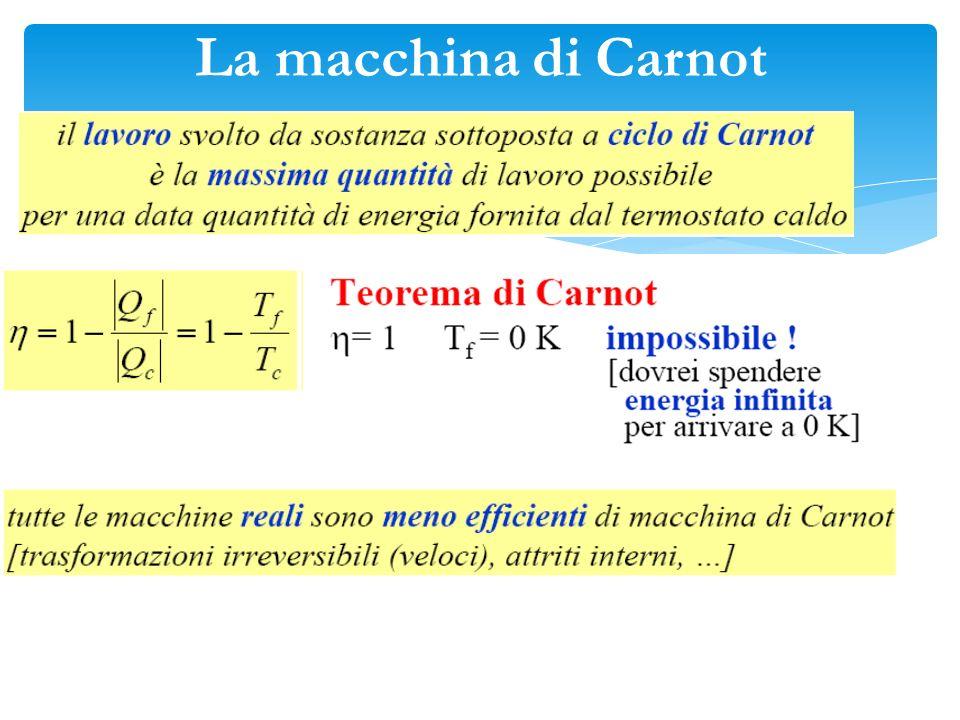 12 qHqHqHqH T H = costante 3 4 qLqLqLqL T L = costante V p Ciclo di Carnot 1-2 : Isoterma 2-3 : Adiabatica 3-4 : Isoterma 4-1 : Adiabatica Lavoro Estr