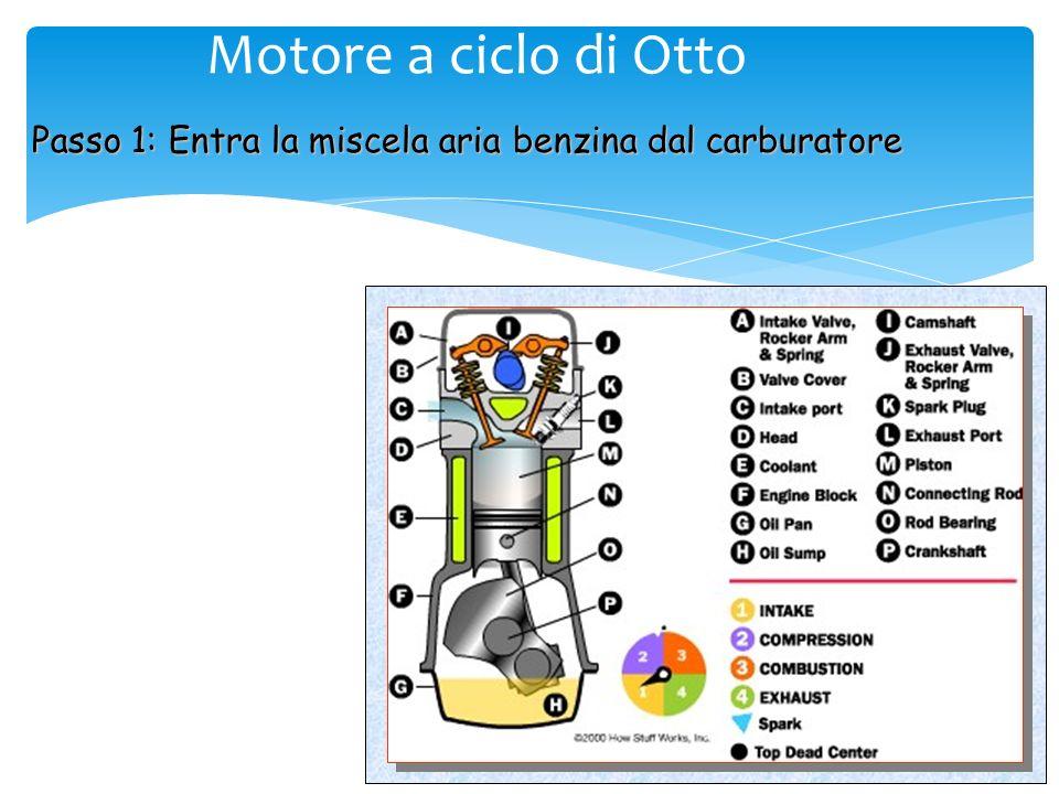 Quattro Tempi 1 2: adiabatica lenta 2 3: isocora veloce 3 4: adiabatica lenta 4 1: isocora veloce Il Ciclo di Otto