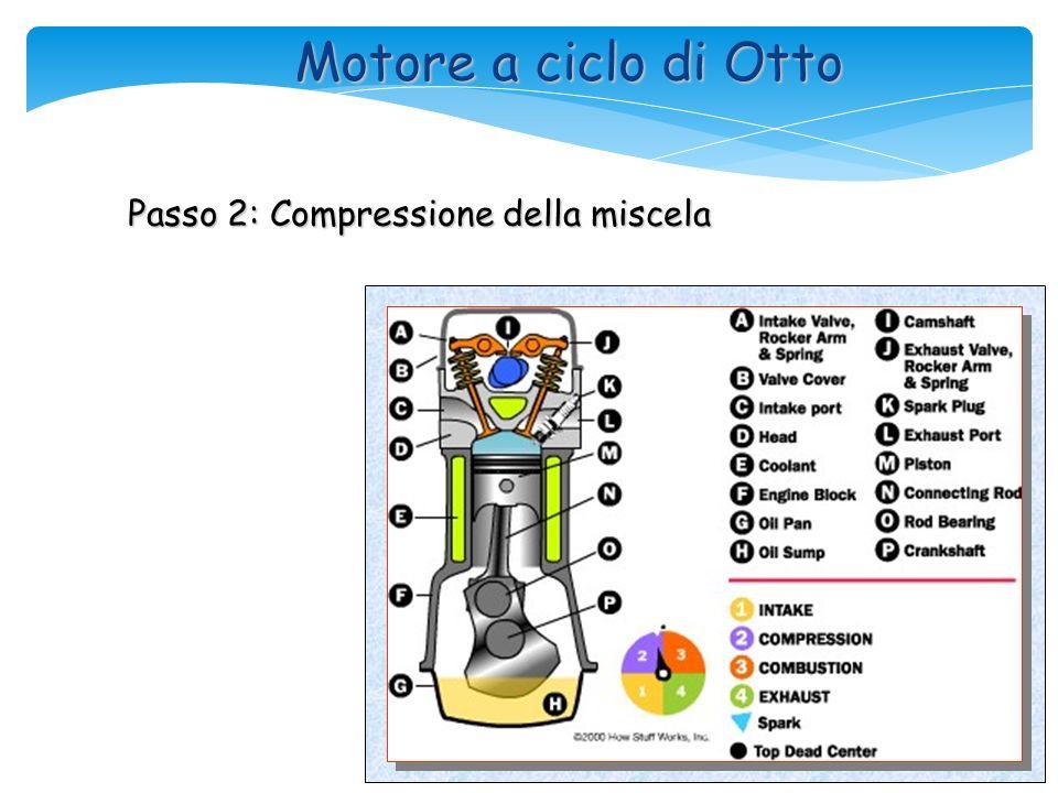 Passo 1: Entra la miscela aria benzina dal carburatore Motore a ciclo di Otto