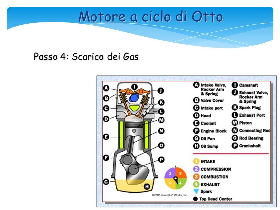 Motore a ciclo di Otto Passo 3: Accensione ed espansione della miscela