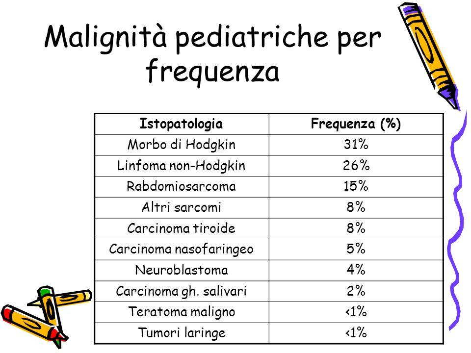 Malignità pediatriche per frequenza IstopatologiaFrequenza (%) Morbo di Hodgkin31% Linfoma non-Hodgkin26% Rabdomiosarcoma15% Altri sarcomi8% Carcinoma