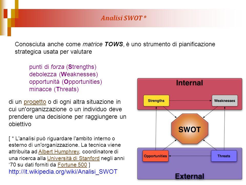 Analisi SWOT * punti di forza (Strengths) debolezza (Weaknesses) opportunità (Opportunities) minacce (Threats) di un progetto o di ogni altra situazio