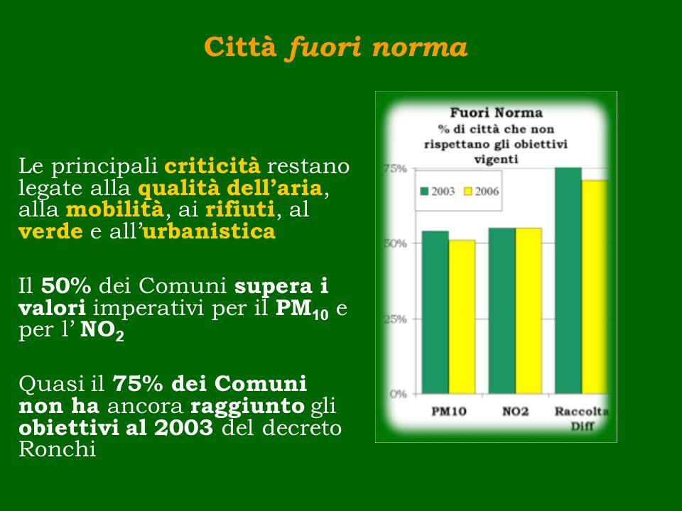 Città fuori norma Le principali criticità restano legate alla qualità dellaria, alla mobilità, ai rifiuti, al verde e all urbanistica Il 50% dei Comun