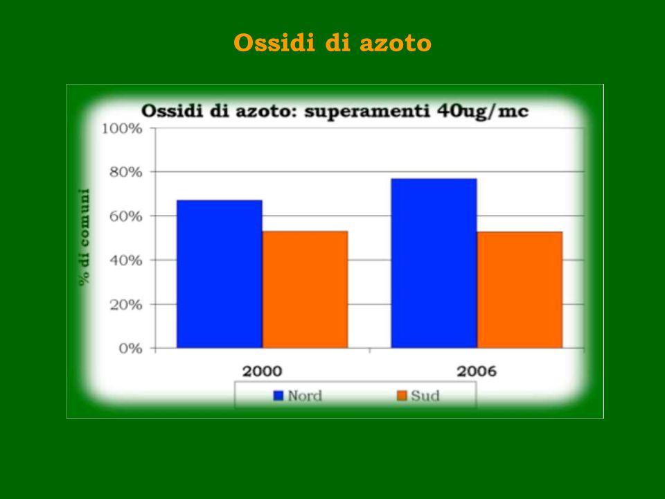 Ossidi di azoto