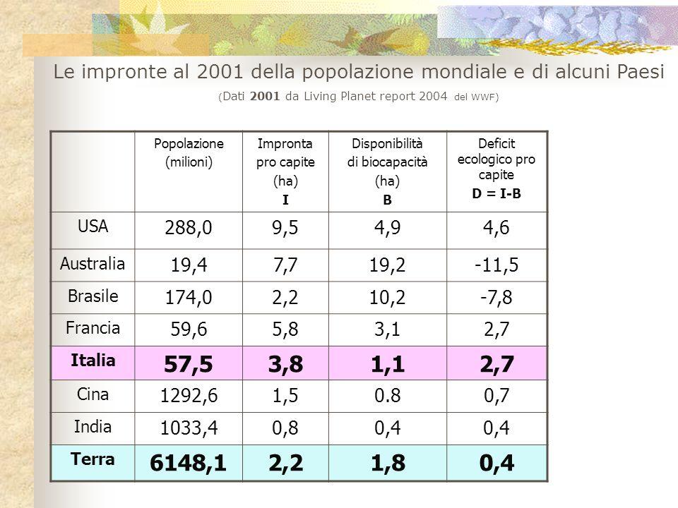 Popolazione (milioni) Impronta pro capite (ha) I Disponibilità di biocapacità (ha) B Deficit ecologico pro capite D = I-B USA 288,09,54,94,6 Australia