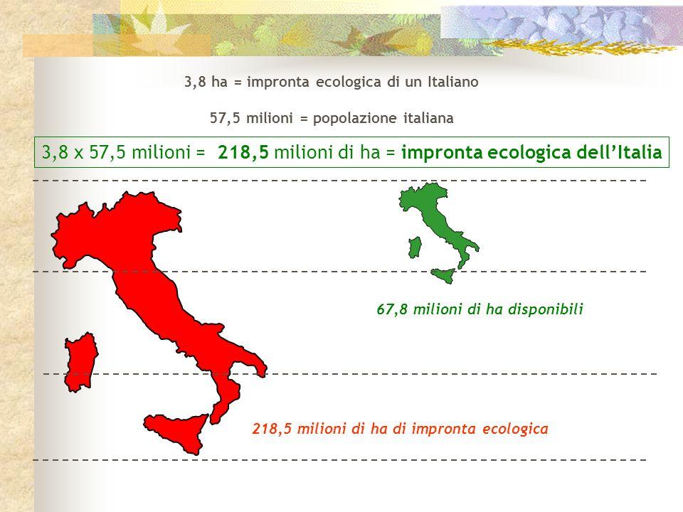 3,8 ha = impronta ecologica di un Italiano 57,5 milioni = popolazione italiana 3,8 x 57,5 milioni = 218,5 milioni di ha = impronta ecologica dellItali