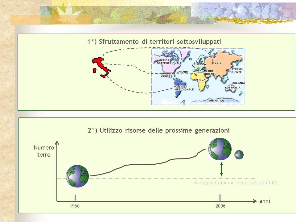 1°) Sfruttamento di territori sottosviluppati 2°) Utilizzo risorse delle prossime generazioni anni Numero terre Biocapacità(numero terre disponibili)