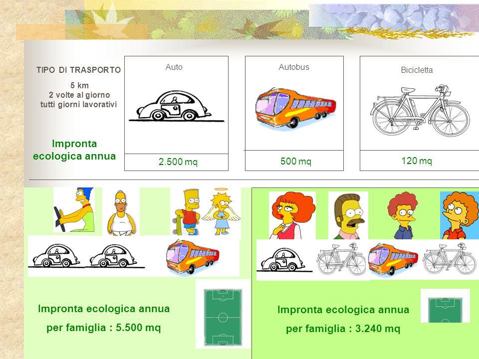 TIPO DI TRASPORTO 5 km 2 volte al giorno tutti giorni lavorativi Impronta ecologica annua per famiglia : 5.500 mq Bicicletta 120 mq Autobus 500 mq Aut