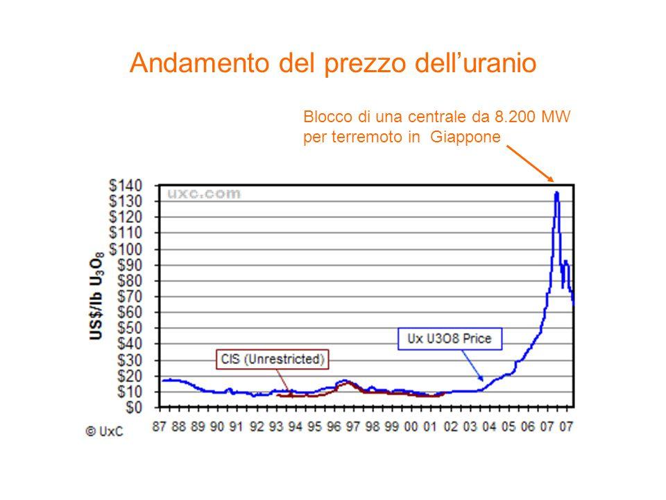 Andamento del prezzo delluranio Blocco di una centrale da 8.200 MW per terremoto in Giappone