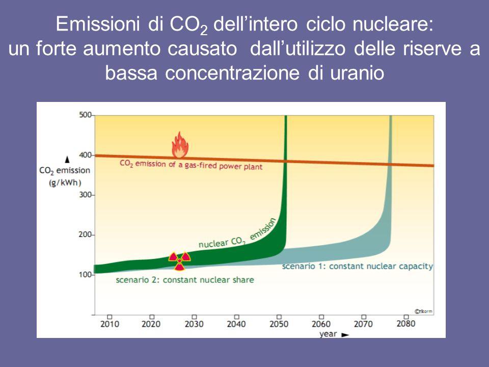 Emissioni di CO 2 dellintero ciclo nucleare: un forte aumento causato dallutilizzo delle riserve a bassa concentrazione di uranio