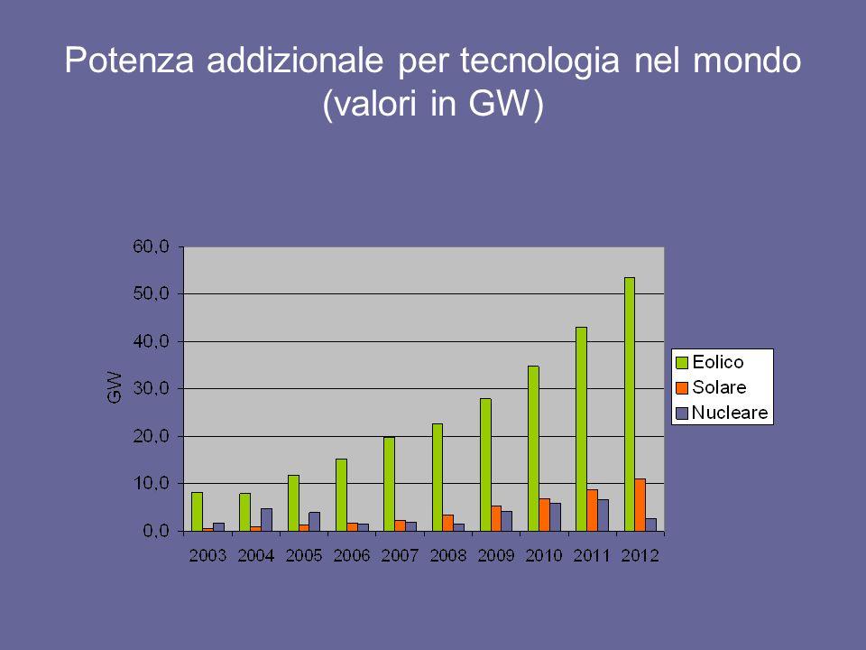 Potenza addizionale per tecnologia nel mondo (valori in GW)