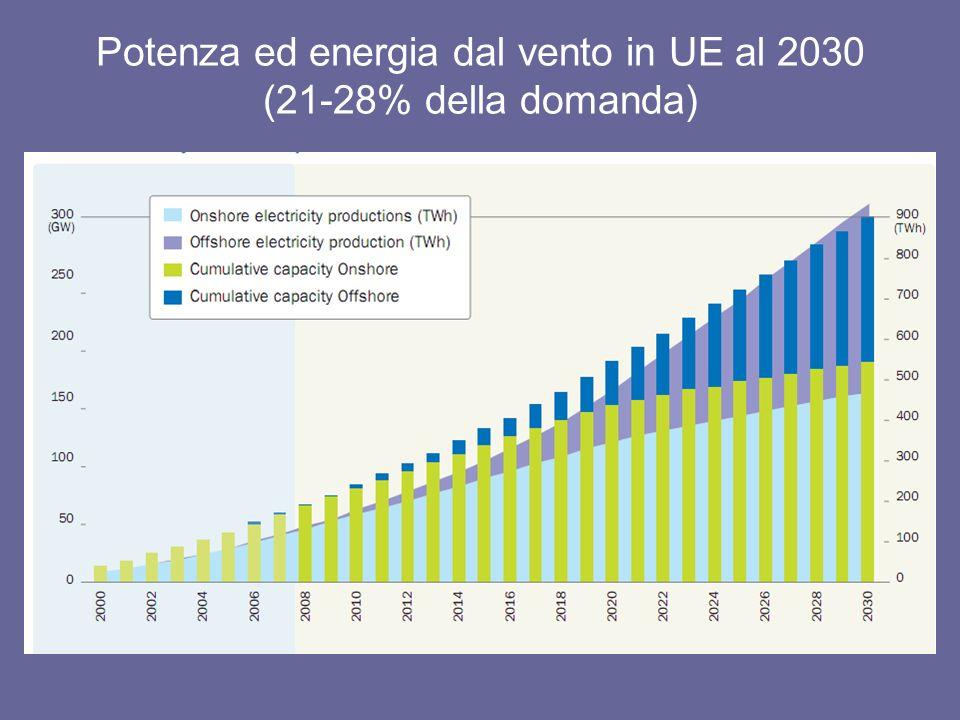 Potenza ed energia dal vento in UE al 2030 (21-28% della domanda)