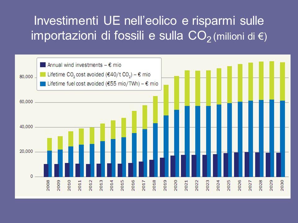 Investimenti UE nelleolico e risparmi sulle importazioni di fossili e sulla CO 2 (milioni di )