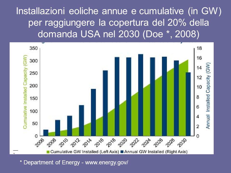 Installazioni eoliche annue e cumulative (in GW) per raggiungere la copertura del 20% della domanda USA nel 2030 (Doe *, 2008) * Department of Energy