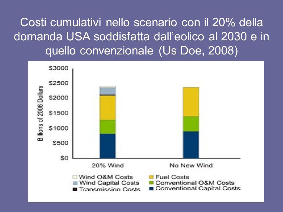 Costi cumulativi nello scenario con il 20% della domanda USA soddisfatta dalleolico al 2030 e in quello convenzionale (Us Doe, 2008)