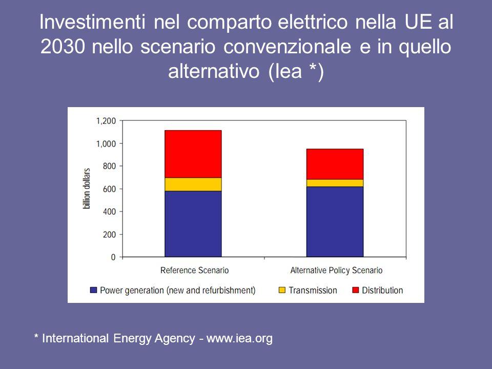 Investimenti nel comparto elettrico nella UE al 2030 nello scenario convenzionale e in quello alternativo (Iea *) * International Energy Agency - www.