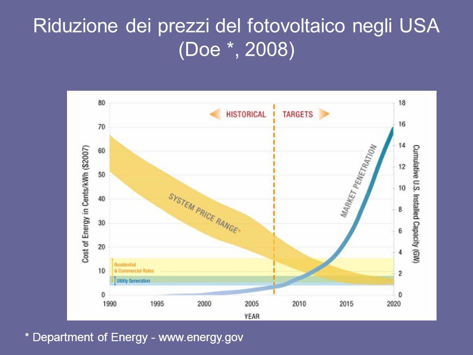 Riduzione dei prezzi del fotovoltaico negli USA (Doe *, 2008) * Department of Energy - www.energy.gov