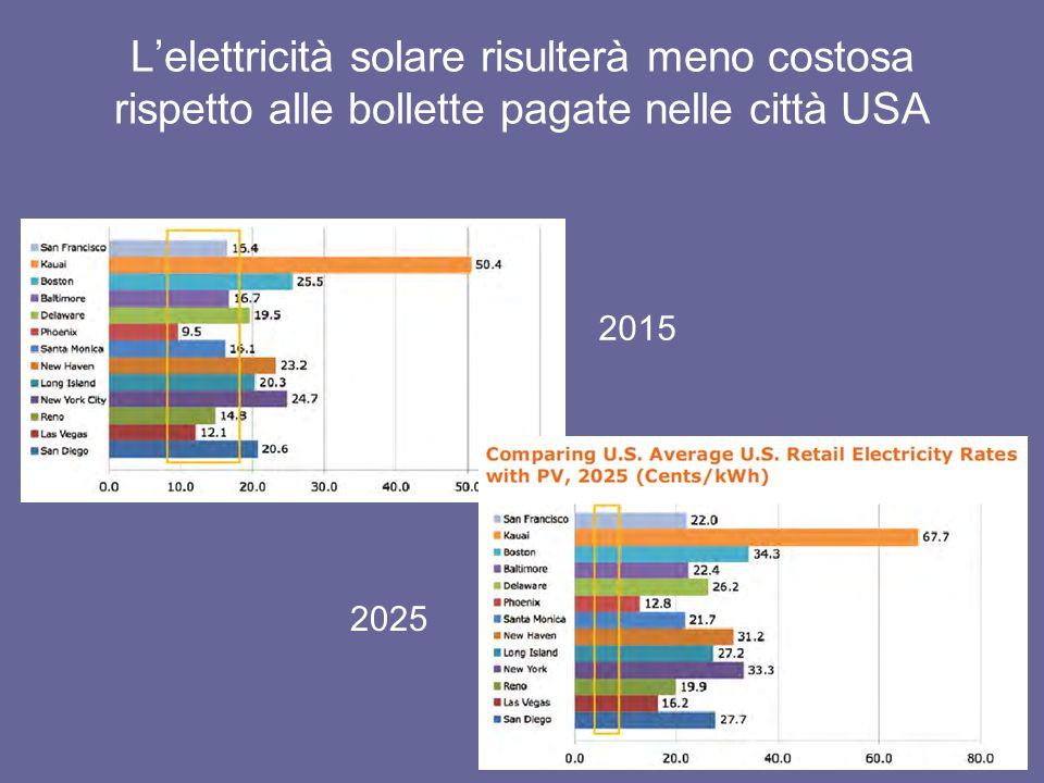 Lelettricità solare risulterà meno costosa rispetto alle bollette pagate nelle città USA 2015 2025