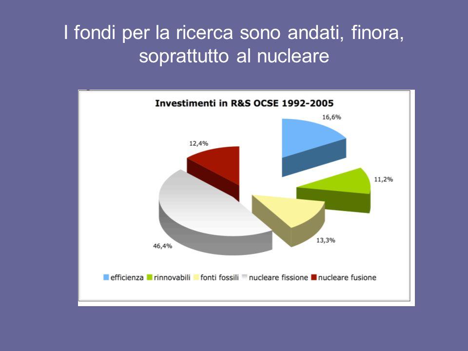 I fondi per la ricerca sono andati, finora, soprattutto al nucleare