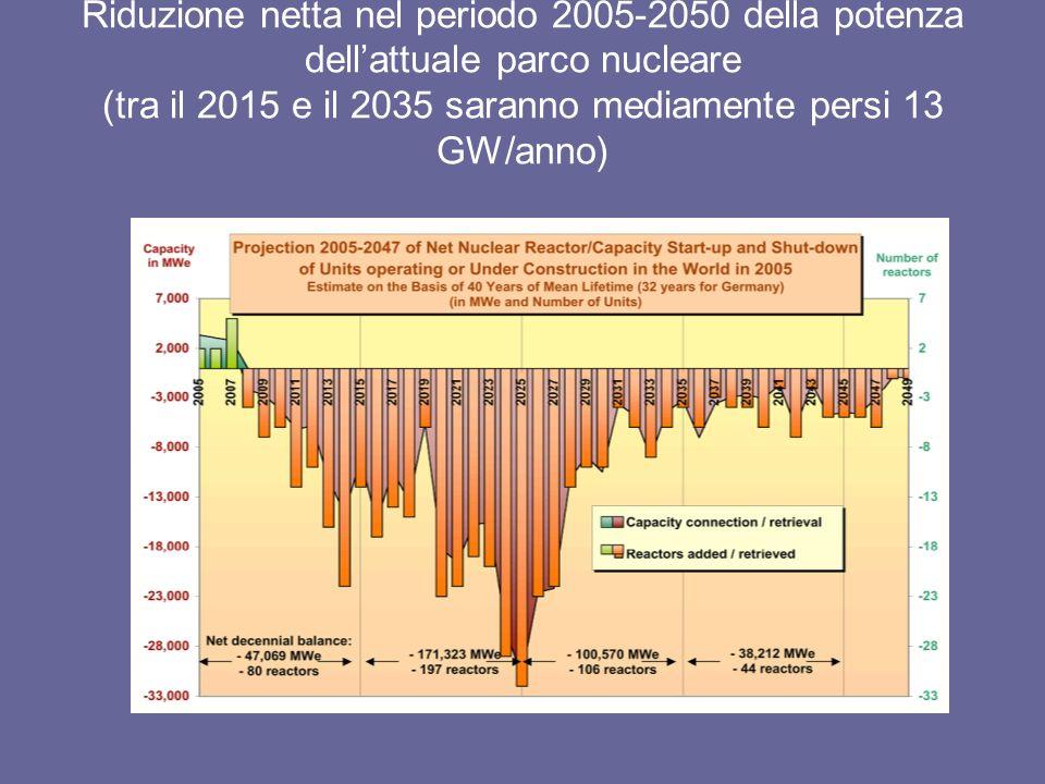 Riduzione netta nel periodo 2005-2050 della potenza dellattuale parco nucleare (tra il 2015 e il 2035 saranno mediamente persi 13 GW/anno)
