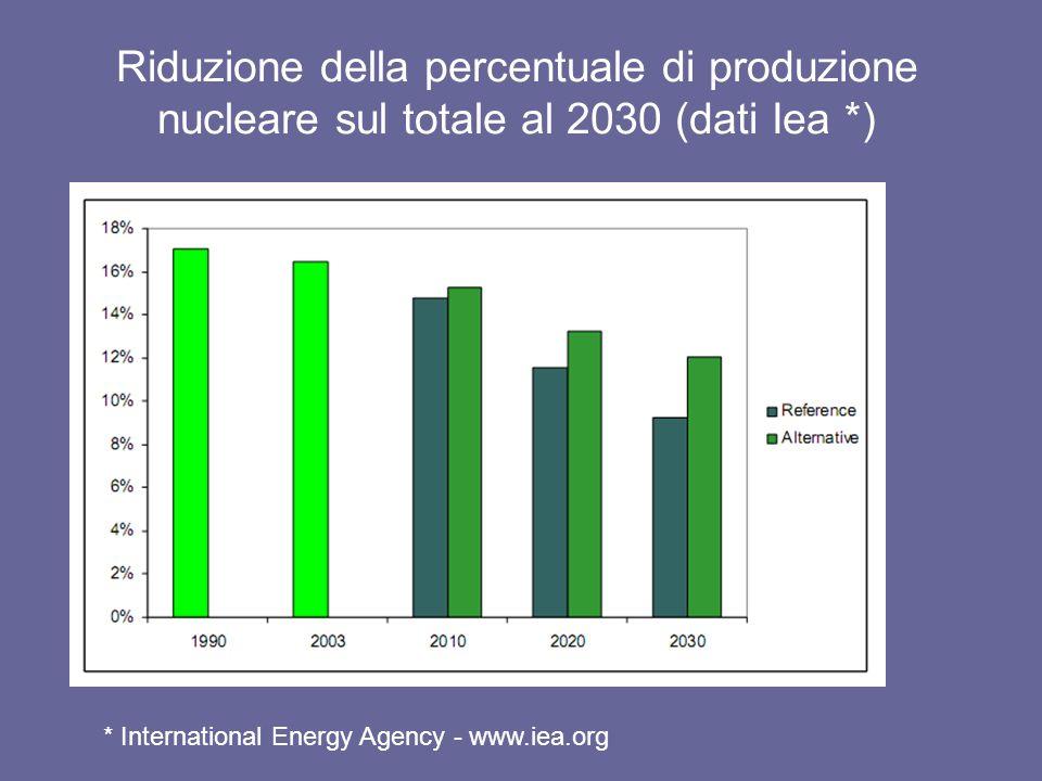 I costi del nucleare Le nuove centrali avranno costi di 3.600-4.000 $/kW e oltre (secondo Moodys potranno superare gli 8.000 $/kW) Anche il prezzo delluranio è destinato a crescere Negli USA sono previsti forti incentivi, in Europa si cerca di aggirare il mercato liberalizzato I costi di smantellamento delle centrali rappresentano una incognita (crescita del 18%, a 73 miliardi £, della stima negli UK) Non cè un solo paese che abbia risolto il confinamento delle scorie.