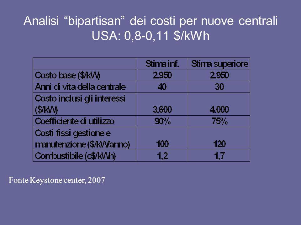 Crescita della potenza eolica e nucleare nella fase di avvio delle due tecnologie