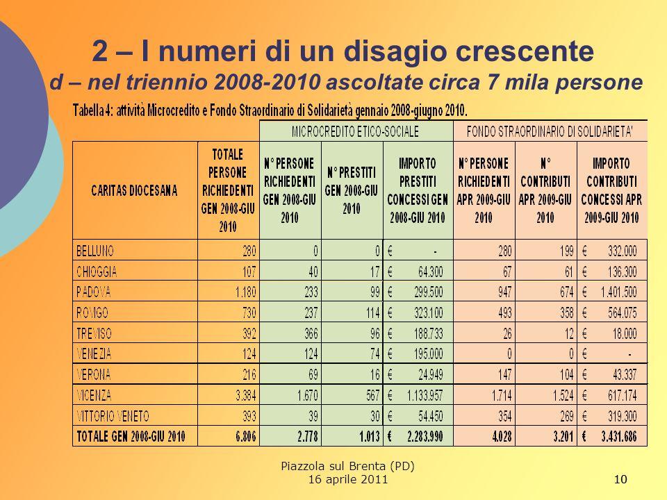 10 2 – I numeri di un disagio crescente d – nel triennio 2008-2010 ascoltate circa 7 mila persone 10 Piazzola sul Brenta (PD) 16 aprile 2011