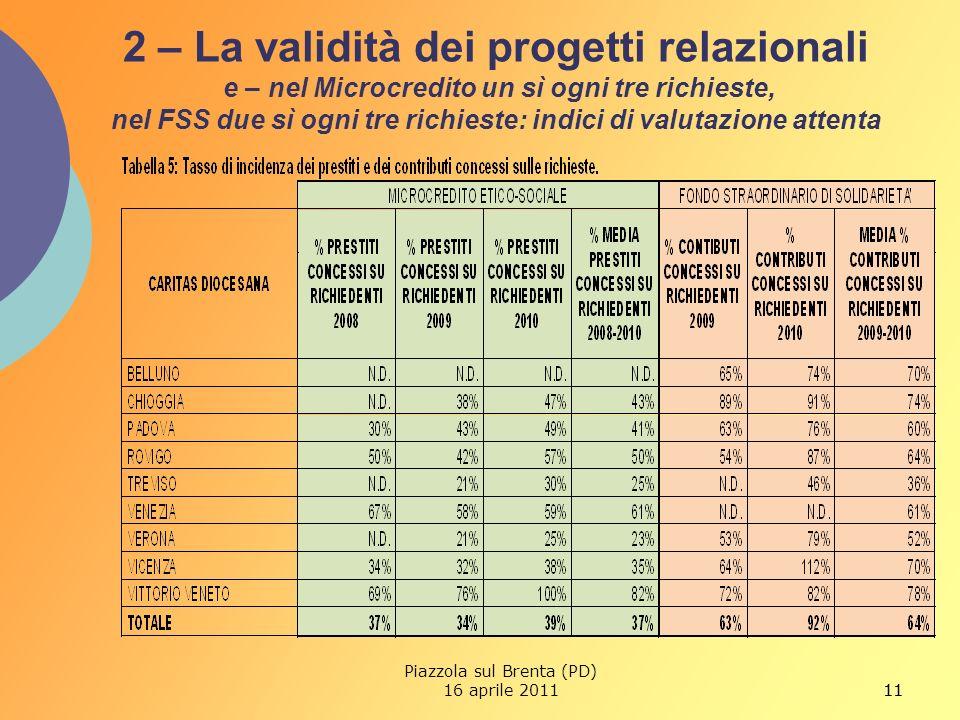 11 2 – La validità dei progetti relazionali e – nel Microcredito un sì ogni tre richieste, nel FSS due sì ogni tre richieste: indici di valutazione attenta 11 Piazzola sul Brenta (PD) 16 aprile 2011