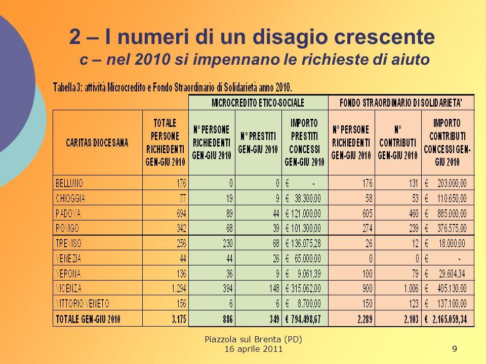 9 2 – I numeri di un disagio crescente c – nel 2010 si impennano le richieste di aiuto 9 Piazzola sul Brenta (PD) 16 aprile 2011