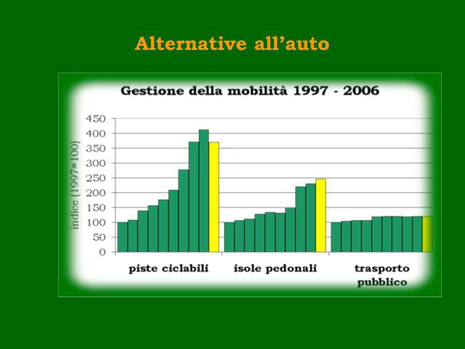 Esempi di indicatori o indici: PIL Chilometri percorsi da autoveicoli Abitanti equivalenti per bacino idr.