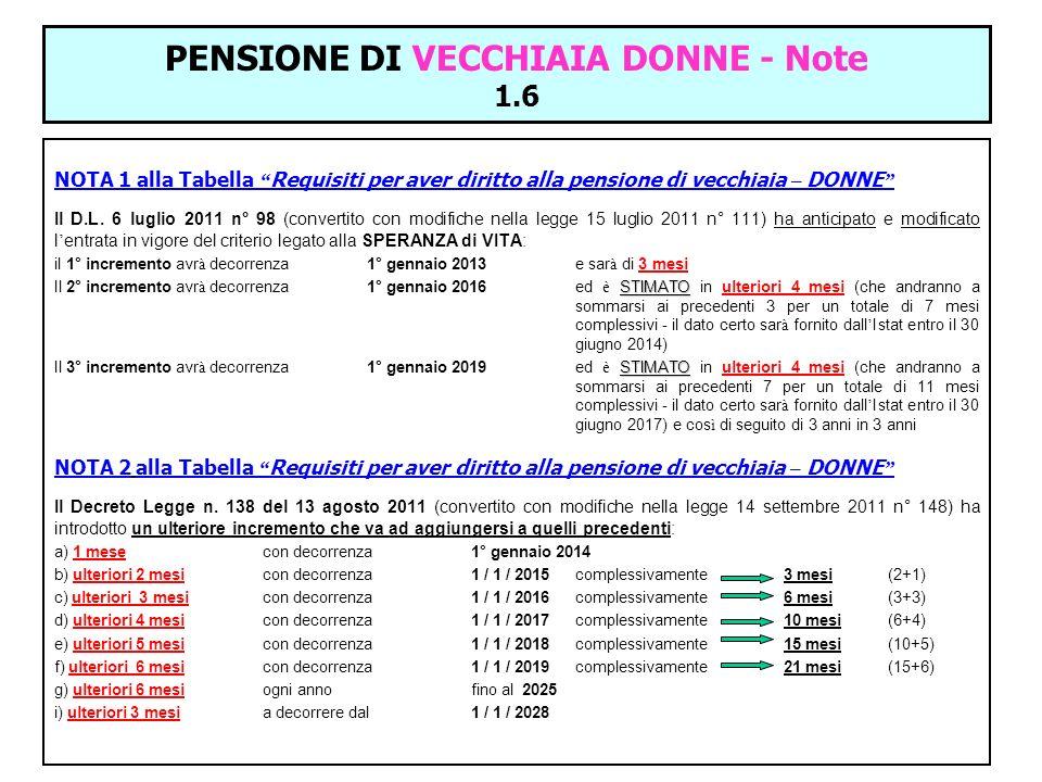 PENSIONE DI VECCHIAIA DONNE - Note 1.6 NOTA 1 alla Tabella Requisiti per aver diritto alla pensione di vecchiaia – DONNE Il D.L. 6 luglio 2011 n° 98 (