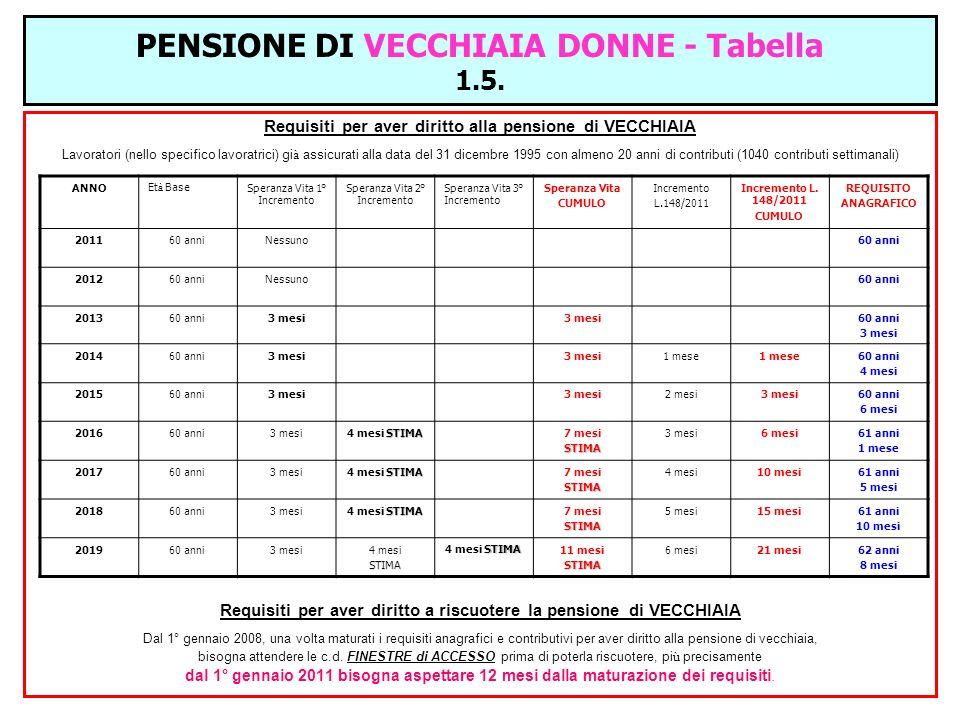 PENSIONE DI VECCHIAIA DONNE - Tabella 1.5. Requisiti per aver diritto alla pensione di VECCHIAIA Lavoratori (nello specifico lavoratrici) gi à assicur