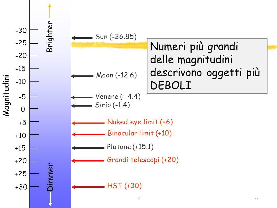 111 Brighter Dimmer +30 +25 +20 +15 +10 +5 0 -5 -10 -15 -20 -25 -30 Sun (-26.85) Moon (-12.6) Venere (- 4.4) Sirio (-1.4) Naked eye limit (+6) Binocul