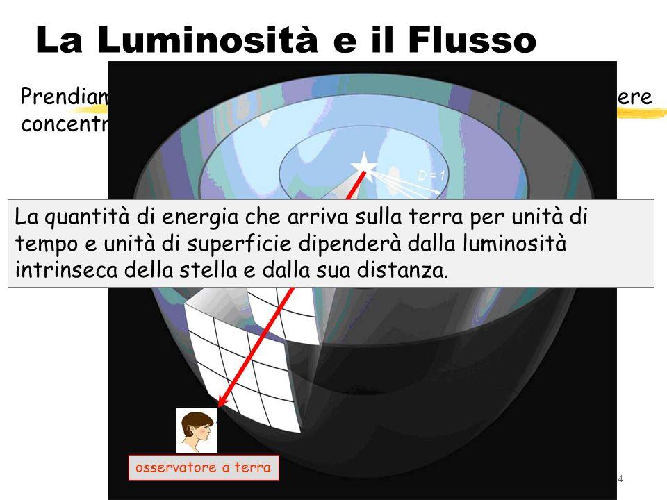 114 La Luminosità e il Flusso Prendiamo una stella e disegniamo intorno ad essa delle sfere concentriche di diverso raggio: d 1, d 2, d 3 osservatore