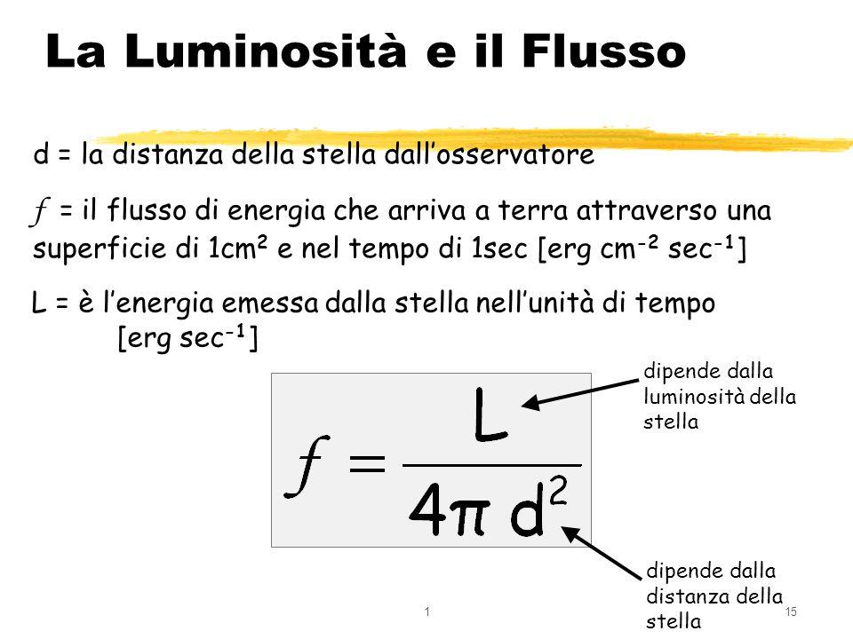 115 La Luminosità e il Flusso d = la distanza della stella dallosservatore f = il flusso di energia che arriva a terra attraverso una superficie di 1c