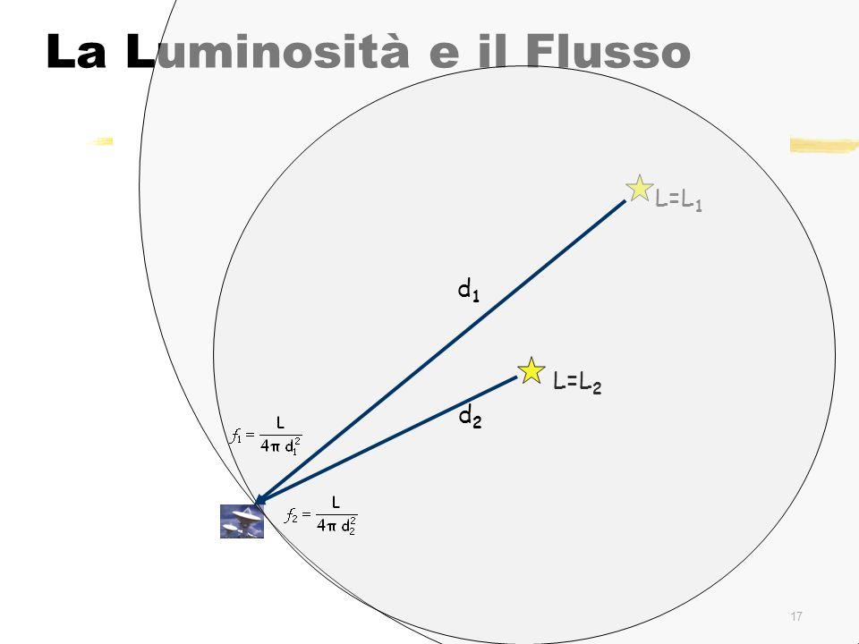 117 La Luminosità e il Flusso L=L 1 L=L 2 d2d2 d1d1